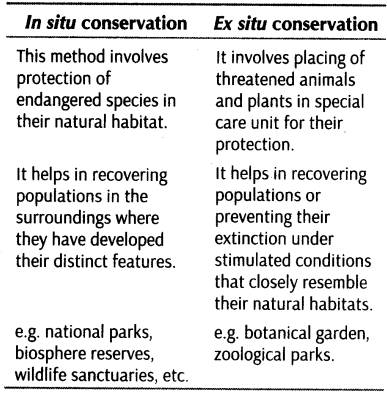 essay on conservation of biodiversity in india Reserves for in-situ conservation of biodiversity and scientific organisations (gene banks) for ex-situ conservation keywords: biodiversity, india introduction.