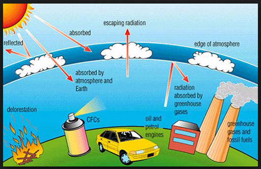 global warming and the greenhouse effect Too much carbon dioxide and other greenhouse gases in the air are making the greenhouse effect  the warming or cooling of earth's  global climate.